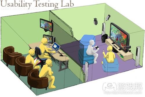 根据PlayableGames公司的实验室绘成的示意图(from gamasutra)