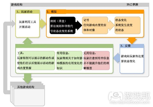 玩家跟随线索学习新技能(from gamasutra)