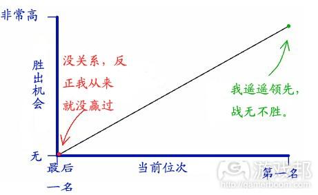 玩家心理状态1(from gamasutra)