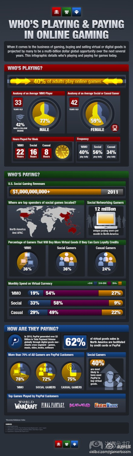 PayPal-Gaming(from venturebeat)