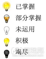 技能状态的图标(from gamasutra)