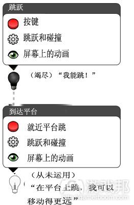 竭尽技能(from gamasutra)