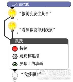 已存在技能如何流入初期技能原子(from gamasutra)
