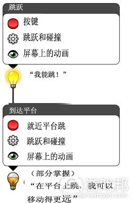 两个连接起来的原子(from gamasutra)