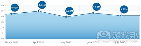 app-store-competitive-july-2011(from fiksu)