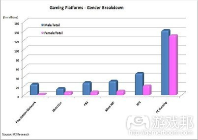 gaming platforms(from gamasutra)
