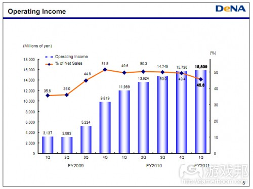 operating income(from insidemobileapps)