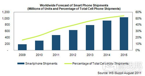 smartphone shipments(from gigaom)