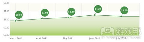 the cost per loyal user index(from Fiksu)