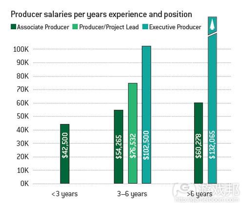 不同经验和职位制作人的平均薪酬(from gamecareerguide)