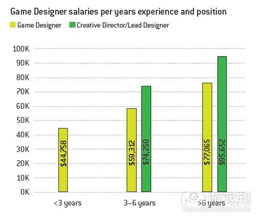 不同经验和职位游戏设计师的平均薪酬(from gamecareerguide)