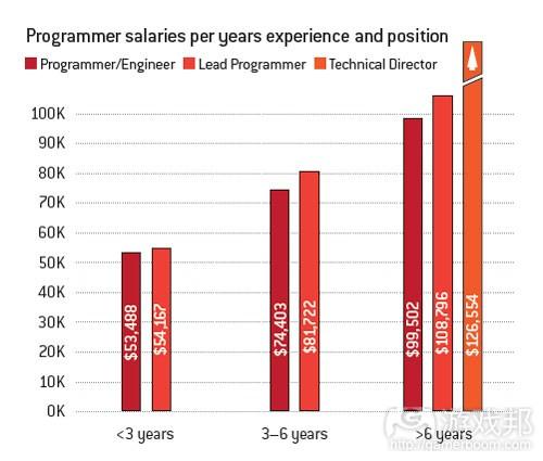 不同经验和职位程序员的平均薪酬(from gamecareerguide)