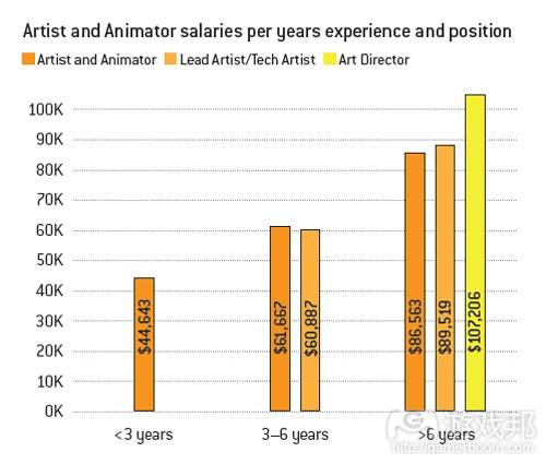 不同经验和职位美工的平均薪酬(from gamecareerguide)