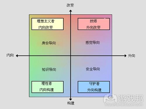 作者提出的新Keirsey性格模型(from gamasutra)