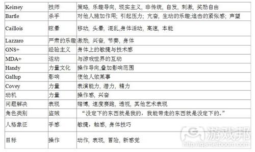 各个类型概念联系表1(from gamasutra)