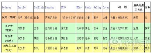 各种分类模型的元素对应列表(from gamasutra)