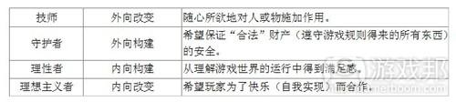 四种性格各自综合了两种元素(from gamasutra)