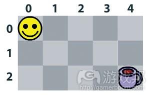 图1 假设要去喝咖啡的情况(from gamecareergiude)