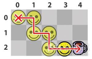 图2 去喝咖啡的路径(from gamecareerguide)
