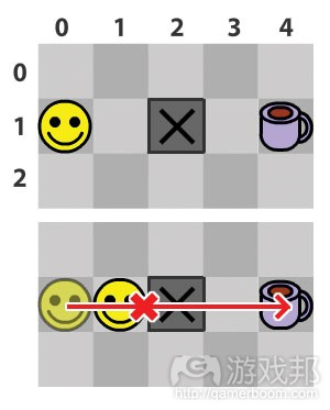 图3 碰壁的情况(from gamecareerguide)
