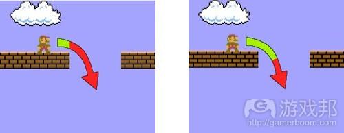 在绿色区域内,玩家就可起跳。右边的绿色占据的部分较大,这样玩家更容易跳过平台(from  devmag)