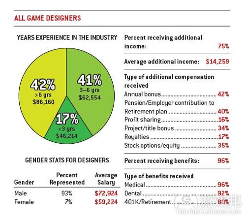 所有游戏设计师的平均薪酬(from gamecareerguide)