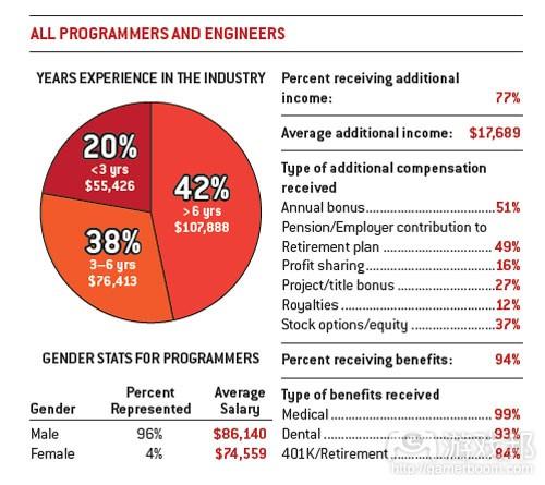 所有程序员和工程师平均薪酬(from gamecareerguide)