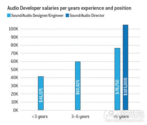 不同经验和职位音效制作人员的平均薪酬(from gamecareerguide)