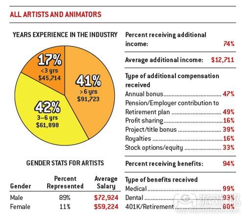 所有美工和动画师的平均薪酬(from gamecareerguide)