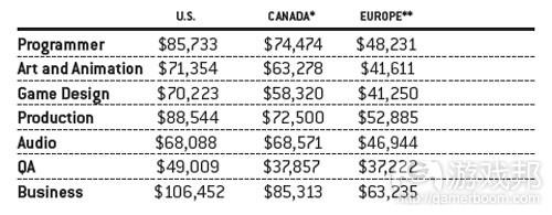 美国、加拿大和欧洲的平均工资(from gamecareerguide)