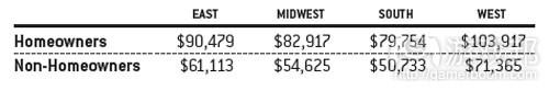 美国各地区拥有住房者与无住房者的平均工资对比(from gamecareerguide)