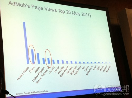 AdMob page views top 20(from insidemobileapps)