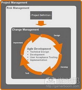 Agile Methodology Chart( from blogspot.com)