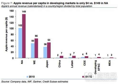 Apple rev per capita(from pocketgamer)