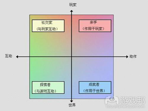 Bartle分类法(from gamasutra)