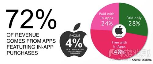 Freemium Apps(from macstories.net)