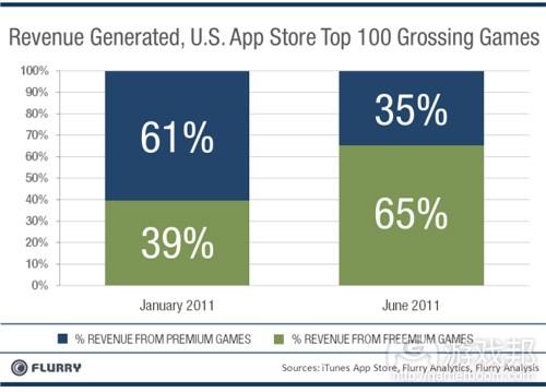 App Store付费与免费游戏创造的收益比例(from Flurry)