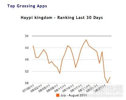 Haypi Kingdom--Ranking(from insidemobileapps)