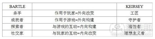 Keirsey和Bartle对应的玩家类型(from gamasutra)