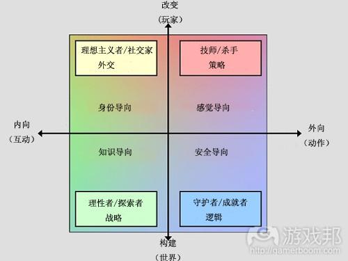 标准模型——Keirsey-Bartle模型(from gamasutra)
