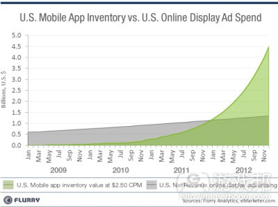 US mobile app inventory vs Us online ad spend(from Flurry)
