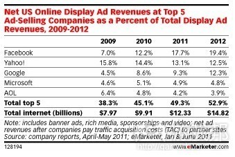 US online display ad revenues at top 5(from eMarketer)