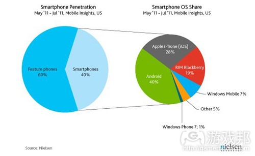 US smartphone market share(from intomobile)