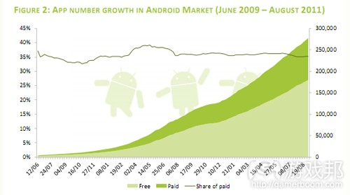 app number growth in Android Market(from techcrunch)