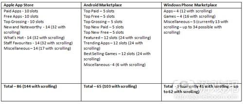 app stores(from pocketgamer)