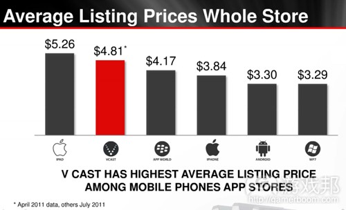 avg listing price whole store(from Distimo)