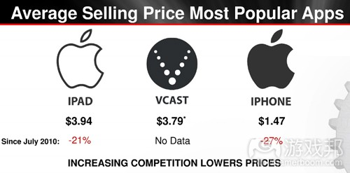 avg selling price most popular apps(from Distimo)