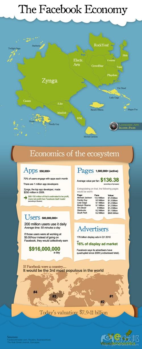 facebook-economy(from visualeconomics)