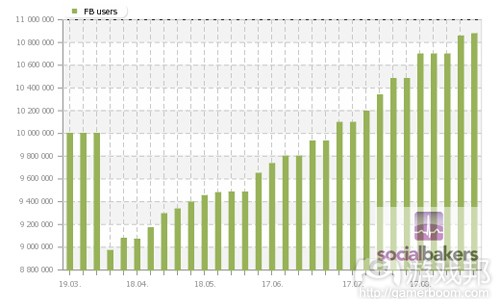 faceboook-tw-users-last-6-months(from socialbakers)