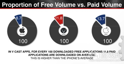 free volume vs paid volume(from Distimo)